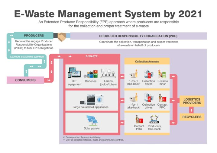 NEA To Implement E-waste Management System For Singapore By 2021